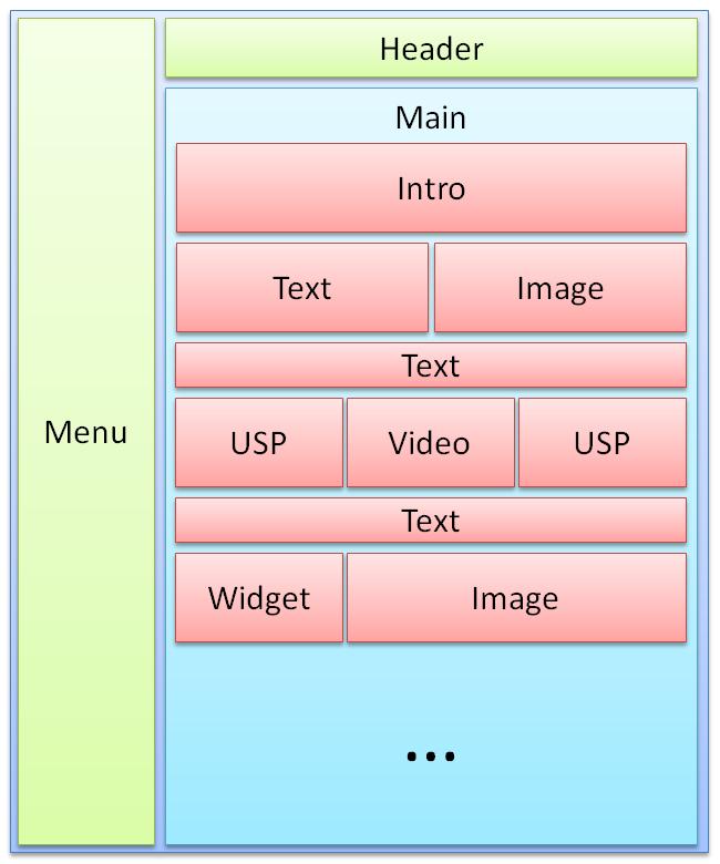 Enable dynamic MVC content place holders for Sitecore – Part
